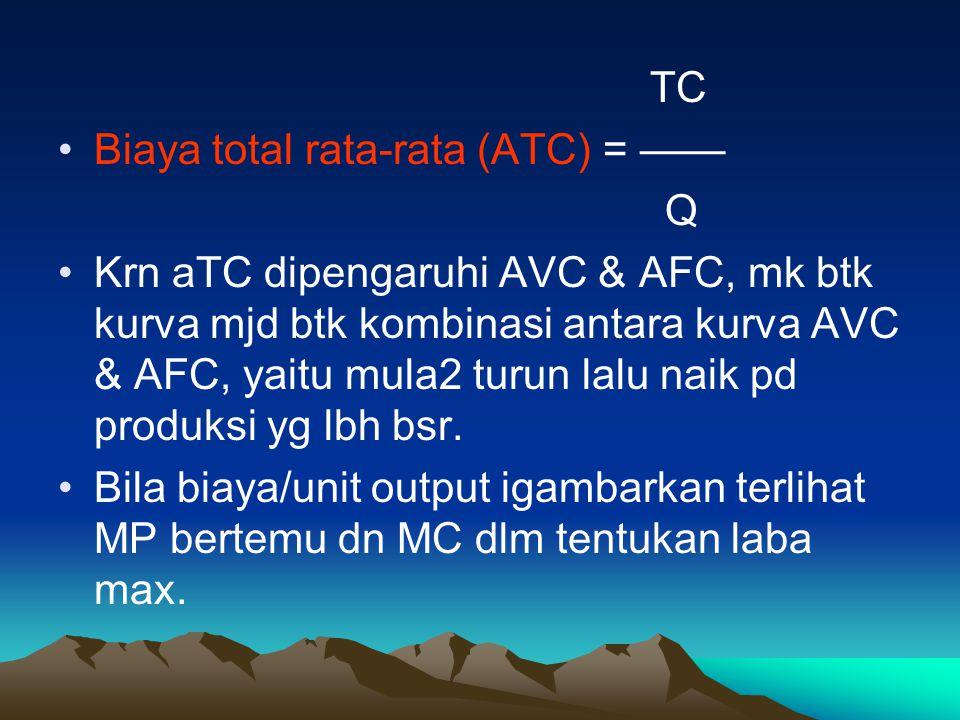 TC Biaya total rata-rata (ATC) = —— Q Krn aTC dipengaruhi AVC & AFC, mk btk kurva mjd btk kombinasi antara kurva AVC & AFC, yaitu mula2 turun lalu nai