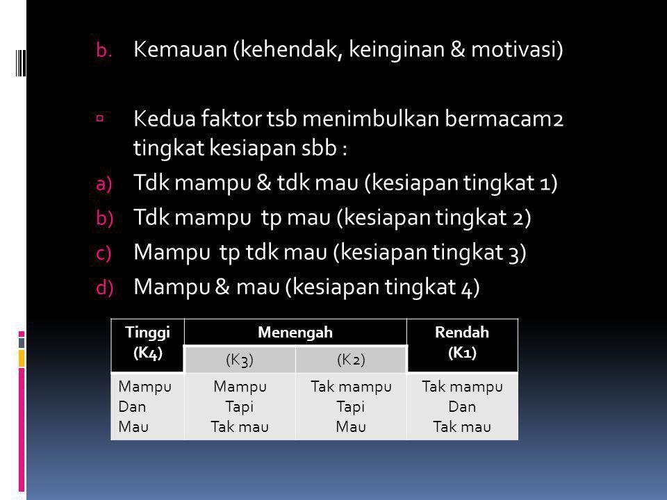 b. Kemauan (kehendak, keinginan & motivasi)  Kedua faktor tsb menimbulkan bermacam2 tingkat kesiapan sbb : a) Tdk mampu & tdk mau (kesiapan tingkat 1