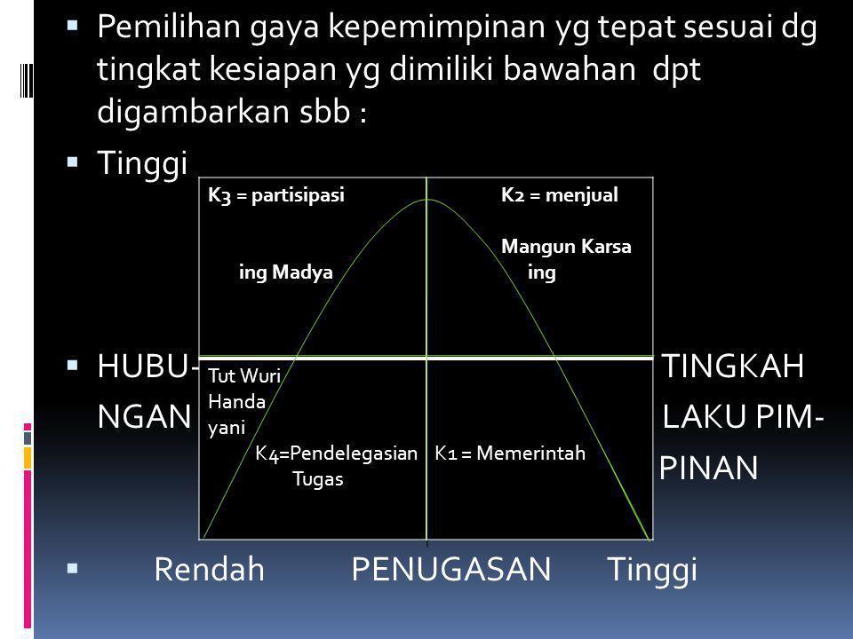  Pemilihan gaya kepemimpinan yg tepat sesuai dg tingkat kesiapan yg dimiliki bawahan dpt digambarkan sbb :  Tinggi  HUBU- TINGKAH NGAN LAKU PIM- PI