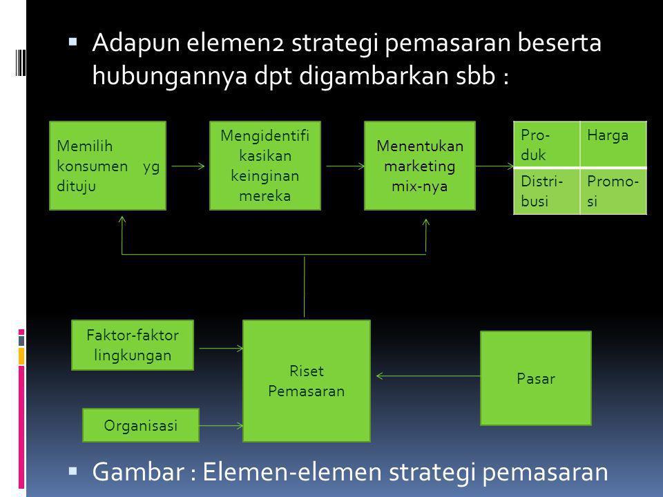  Adapun elemen2 strategi pemasaran beserta hubungannya dpt digambarkan sbb :  Gambar : Elemen-elemen strategi pemasaran Memilih konsumen yg dituju M