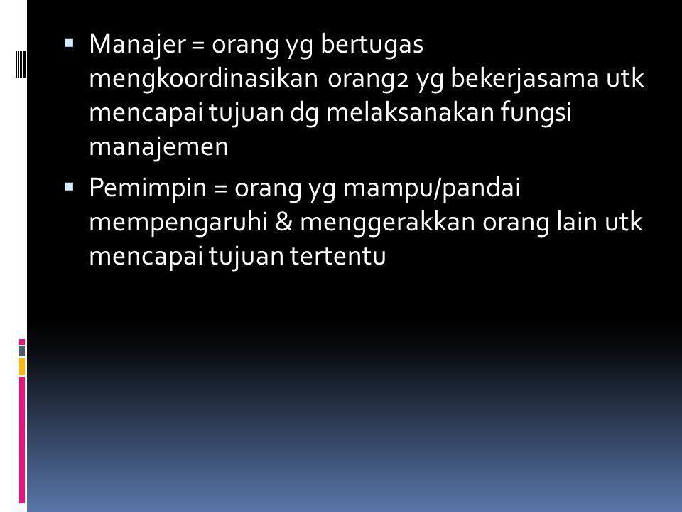  Manajer = orang yg bertugas mengkoordinasikan orang2 yg bekerjasama utk mencapai tujuan dg melaksanakan fungsi manajemen  Pemimpin = orang yg mampu