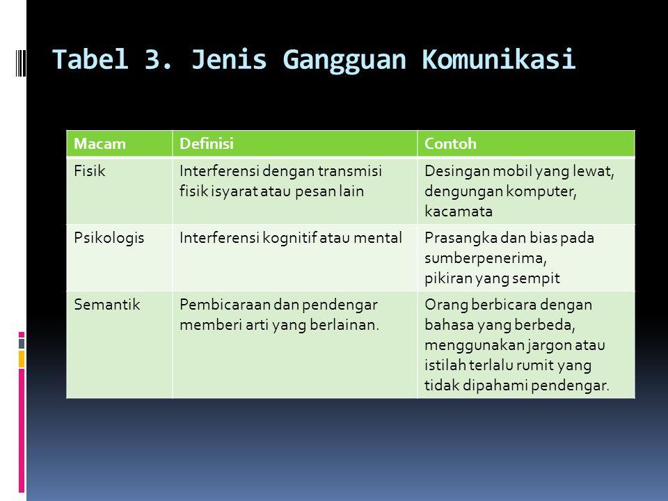 Tabel 3. Jenis Gangguan Komunikasi MacamDefinisiContoh FisikInterferensi dengan transmisi fisik isyarat atau pesan lain Desingan mobil yang lewat, den
