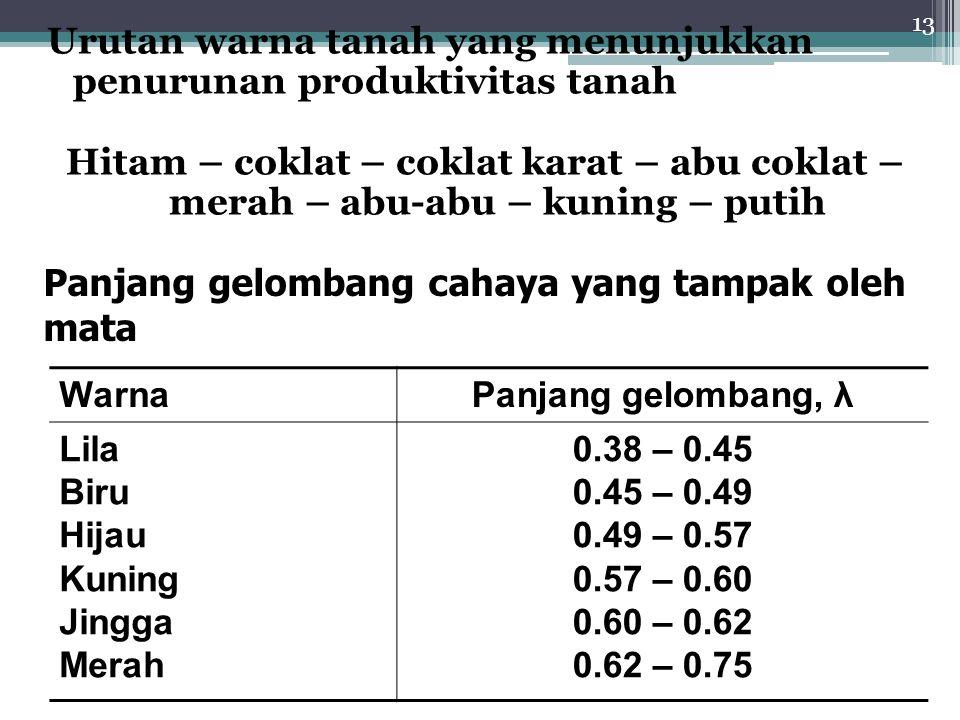 13 Urutan warna tanah yang menunjukkan penurunan produktivitas tanah Hitam – coklat – coklat karat – abu coklat – merah – abu-abu – kuning – putih Panjang gelombang cahaya yang tampak oleh mata WarnaPanjang gelombang, λ Lila Biru Hijau Kuning Jingga Merah 0.38 – 0.45 0.45 – 0.49 0.49 – 0.57 0.57 – 0.60 0.60 – 0.62 0.62 – 0.75