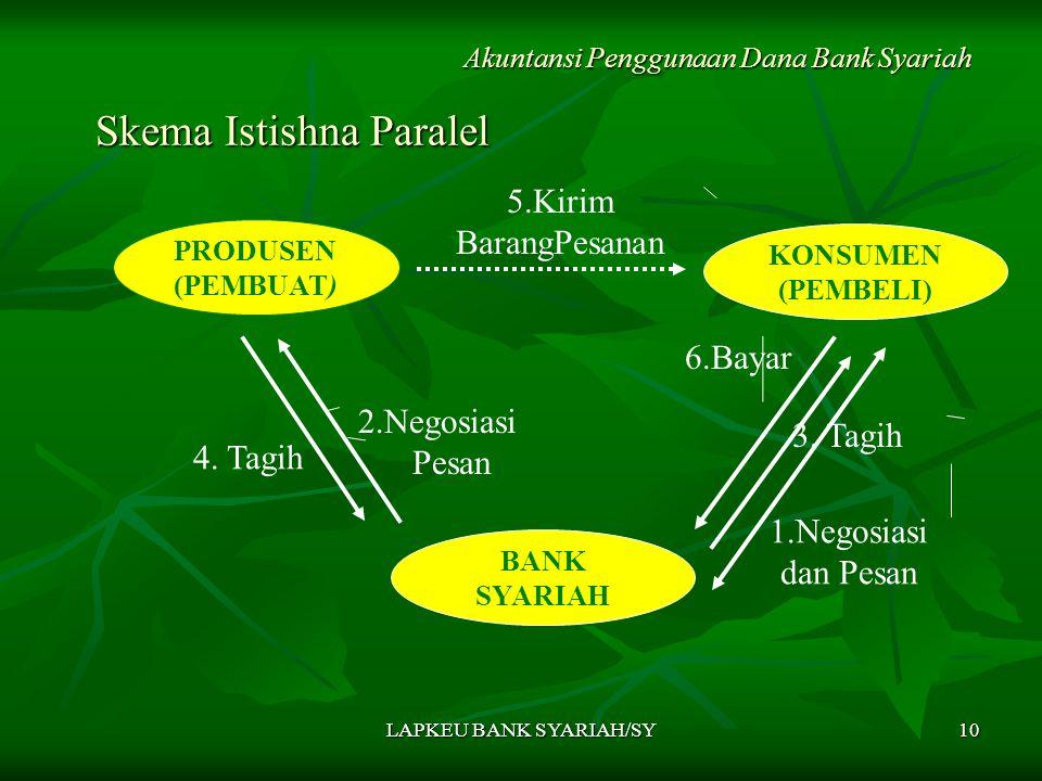 LAPKEU BANK SYARIAH/SY10 Skema Istishna Paralel Skema Istishna Paralel Akuntansi Penggunaan Dana Bank Syariah PRODUSEN (PEMBUAT) KONSUMEN (PEMBELI) 4.