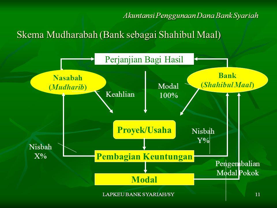 LAPKEU BANK SYARIAH/SY11 Skema Mudharabah (Bank sebagai Shahibul Maal) Akuntansi Penggunaan Dana Bank Syariah Nasabah (Mudharib) Bank (Shahibul Maal) Proyek/Usaha Pembagian Keuntungan Modal Perjanjian Bagi Hasil Nisbah X% Nisbah Y% Modal 100% Keahlian Pengembalian Modal Pokok