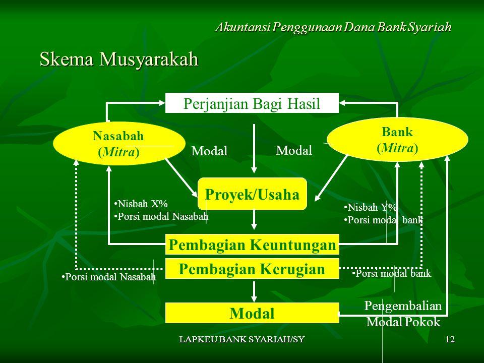 LAPKEU BANK SYARIAH/SY12 Skema Musyarakah Skema Musyarakah Akuntansi Penggunaan Dana Bank Syariah Nasabah (Mitra) Bank (Mitra) Proyek/Usaha Pembagian Keuntungan Modal Perjanjian Bagi Hasil Nisbah X% Porsi modal Nasabah Nisbah Y% Porsi modal bank Modal Pengembalian Modal Pokok Pembagian Kerugian Porsi modal bank Porsi modal Nasabah