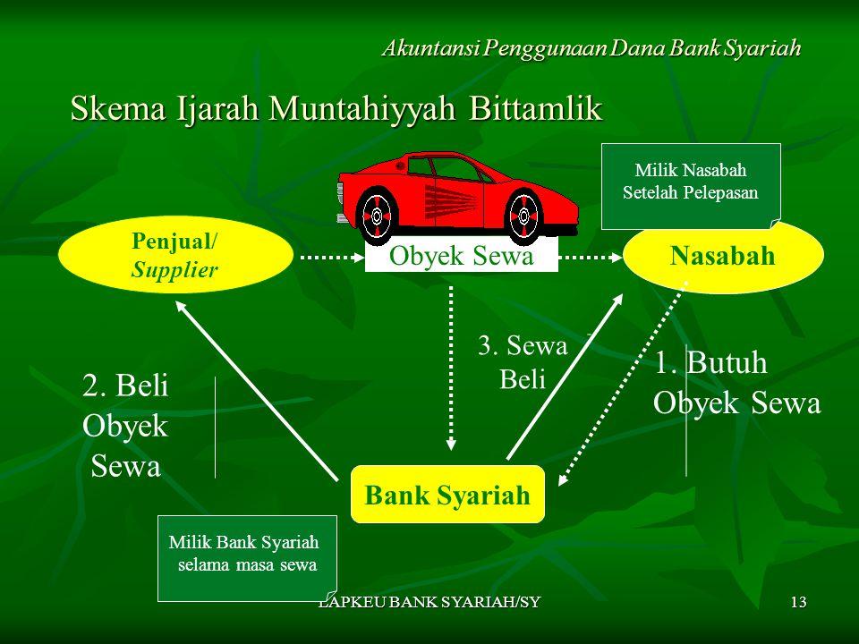LAPKEU BANK SYARIAH/SY13 Skema Ijarah Muntahiyyah Bittamlik Skema Ijarah Muntahiyyah Bittamlik Akuntansi Penggunaan Dana Bank Syariah Penjual/ Supplier Nasabah Bank Syariah Obyek Sewa 2.