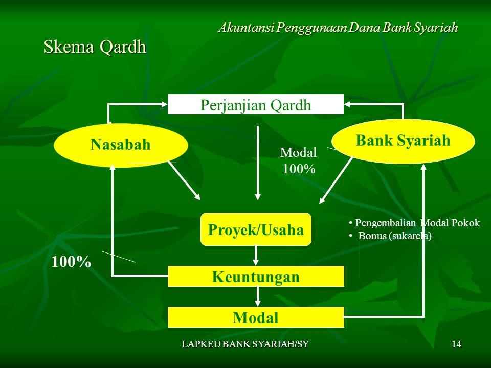 LAPKEU BANK SYARIAH/SY14 Skema Qardh Skema Qardh Akuntansi Penggunaan Dana Bank Syariah Nasabah Bank Syariah Proyek/Usaha Keuntungan Modal Perjanjian Qardh 100% Modal 100% Pengembalian Modal Pokok Bonus (sukarela)
