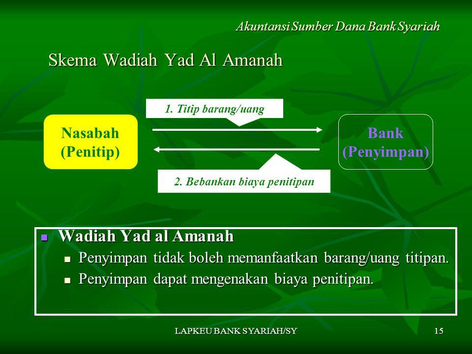 LAPKEU BANK SYARIAH/SY15 Skema Wadiah Yad Al Amanah Wadiah Yad al Amanah Wadiah Yad al Amanah Penyimpan tidak boleh memanfaatkan barang/uang titipan.