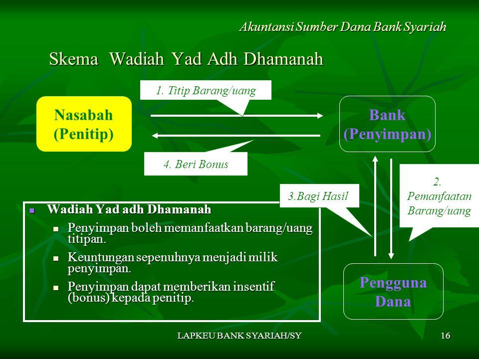 LAPKEU BANK SYARIAH/SY16 Skema Wadiah Yad Adh Dhamanah Wadiah Yad adh Dhamanah Wadiah Yad adh Dhamanah Penyimpan boleh memanfaatkan barang/uang titipan.