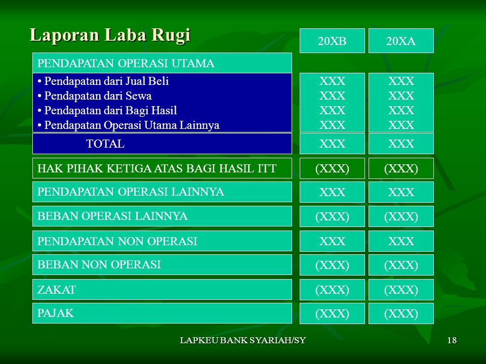 LAPKEU BANK SYARIAH/SY18 Laporan Laba Rugi PENDAPATAN OPERASI UTAMA 20XB20XA Pendapatan dari Jual Beli Pendapatan dari Sewa Pendapatan dari Bagi Hasil