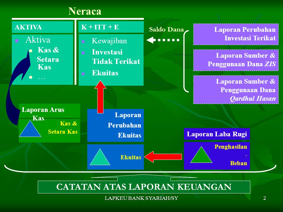 LAPKEU BANK SYARIAH/SY2 Neraca Aktiva Kas & Setara Kas … Kewajiban Investasi Tidak Terikat Ekuitas K + ITT + EAKTIVA Penghasilan - Beban Laporan Laba