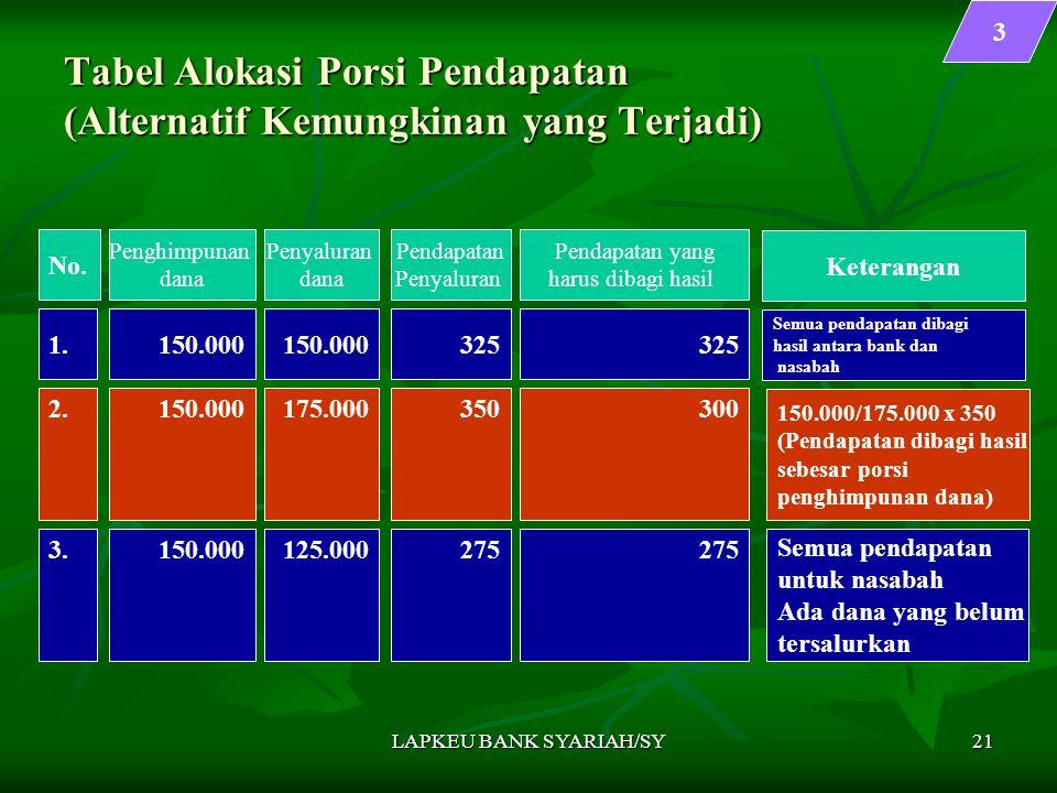 LAPKEU BANK SYARIAH/SY21 Tabel Alokasi Porsi Pendapatan (Alternatif Kemungkinan yang Terjadi) No. 1. 3 Penghimpunan dana 150.000 Penyaluran dana 150.0