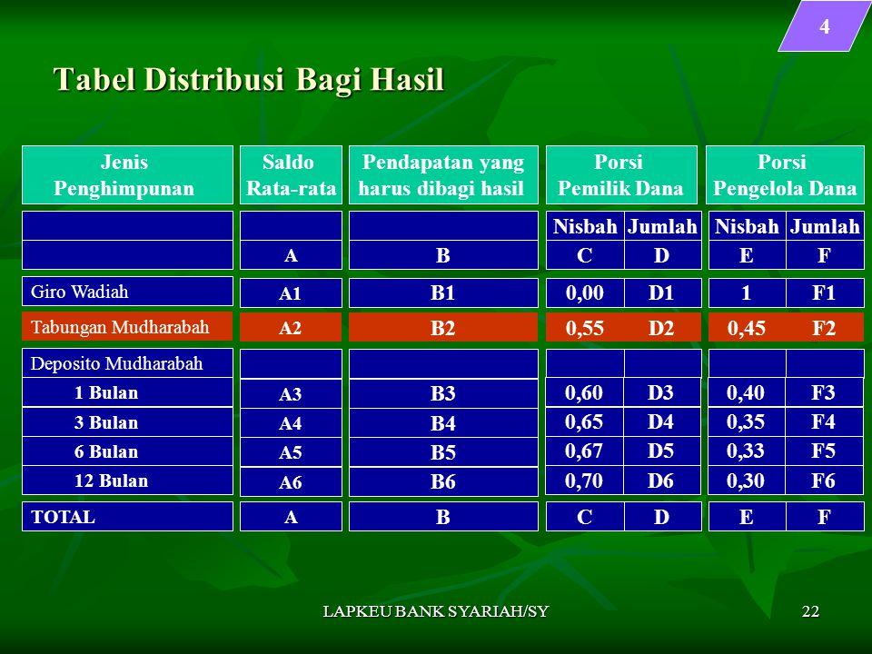 LAPKEU BANK SYARIAH/SY22 Tabel Distribusi Bagi Hasil 4 Jenis Penghimpunan Saldo Rata-rata Pendapatan yang harus dibagi hasil Porsi Pemilik Dana Nisbah