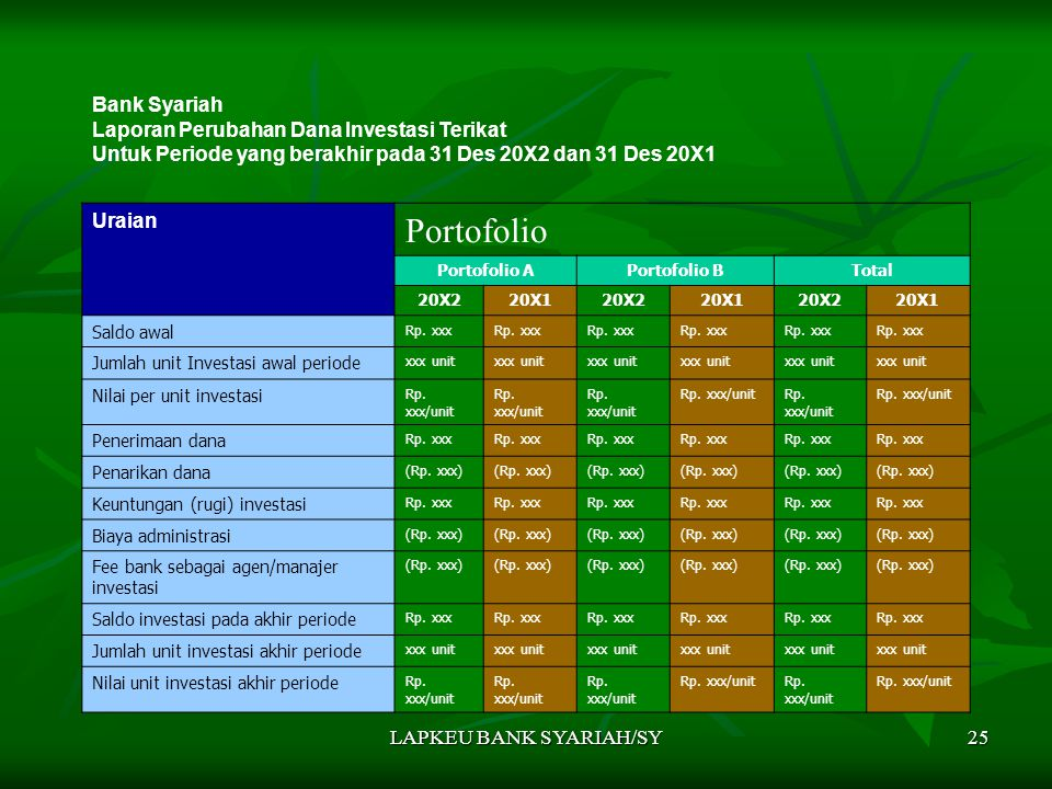 LAPKEU BANK SYARIAH/SY25 Bank Syariah Laporan Perubahan Dana Investasi Terikat Untuk Periode yang berakhir pada 31 Des 20X2 dan 31 Des 20X1 Uraian Portofolio Portofolio APortofolio BTotal 20X220X120X220X120X220X1 Saldo awal Rp.