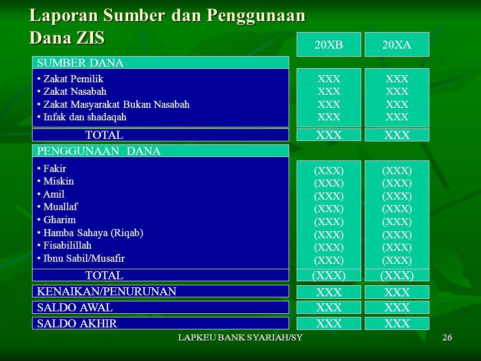 LAPKEU BANK SYARIAH/SY26 Laporan Sumber dan Penggunaan Dana ZIS SUMBER DANA 20XB20XA Zakat Pemilik Zakat Nasabah Zakat Masyarakat Bukan Nasabah Infak