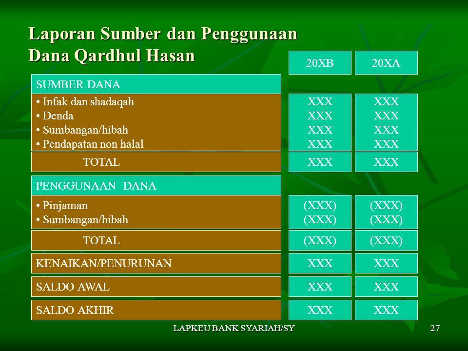 LAPKEU BANK SYARIAH/SY27 Laporan Sumber dan Penggunaan Dana Qardhul Hasan SUMBER DANA 20XB20XA Infak dan shadaqah Denda Sumbangan/hibah Pendapatan non