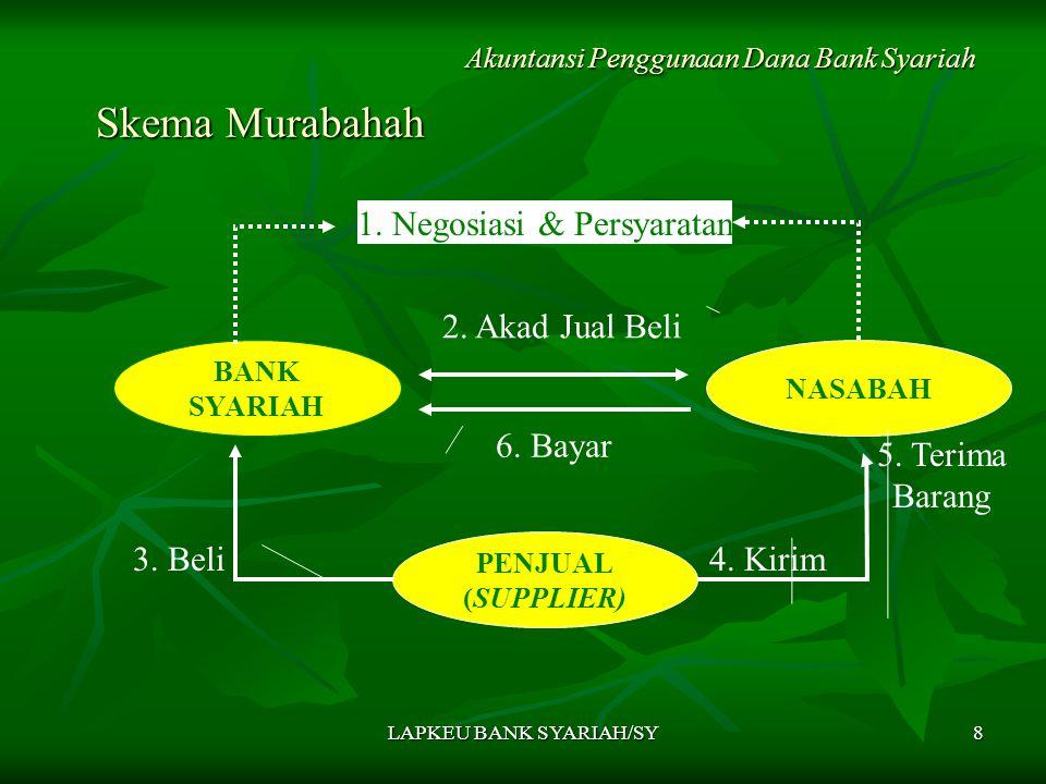 LAPKEU BANK SYARIAH/SY8 Skema Murabahah Skema Murabahah Akuntansi Penggunaan Dana Bank Syariah BANK SYARIAH NASABAH 1. Negosiasi & Persyaratan 3. Beli