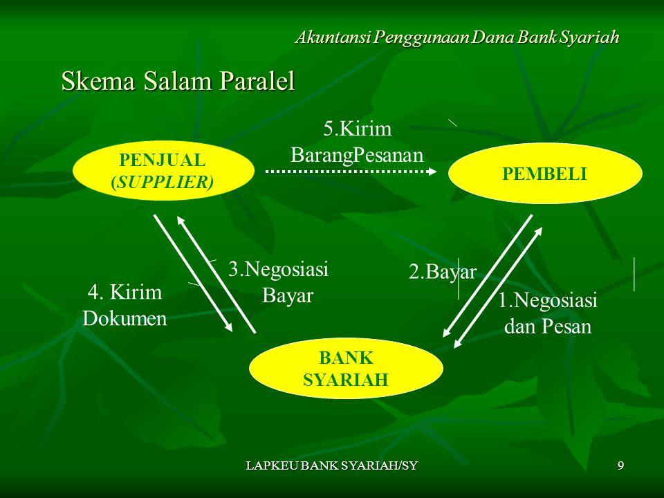 LAPKEU BANK SYARIAH/SY9 Skema Salam Paralel Skema Salam Paralel Akuntansi Penggunaan Dana Bank Syariah PENJUAL (SUPPLIER) PEMBELI 4. Kirim Dokumen 2.B