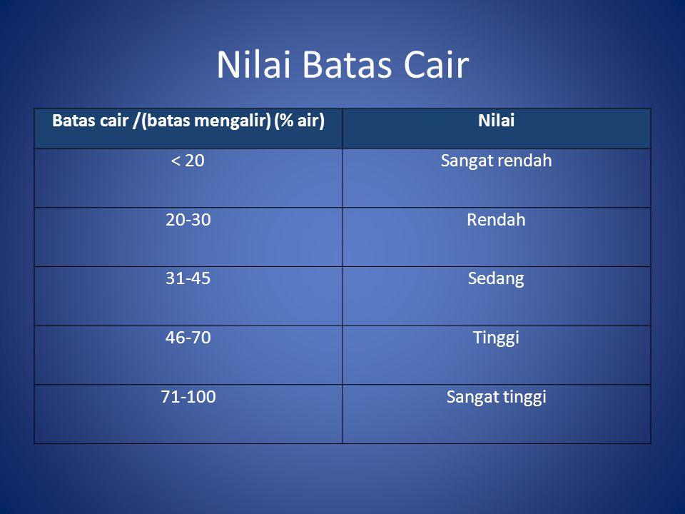 Nilai Batas Cair Batas cair /(batas mengalir) (% air)Nilai < 20Sangat rendah 20-30Rendah 31-45Sedang 46-70Tinggi 71-100Sangat tinggi