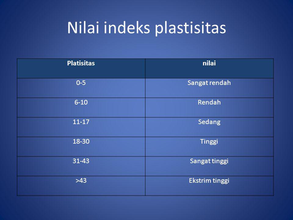 Nilai indeks plastisitas Platisitasnilai 0-5Sangat rendah 6-10Rendah 11-17Sedang 18-30Tinggi 31-43Sangat tinggi >43Ekstrim tinggi