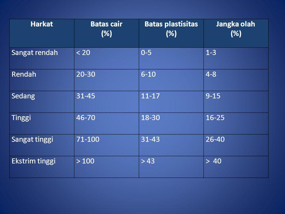 HarkatBatas cair (%) Batas plastisitas (%) Jangka olah (%) Sangat rendah< 200-51-3 Rendah20-306-104-8 Sedang31-4511-179-15 Tinggi46-7018-3016-25 Sanga