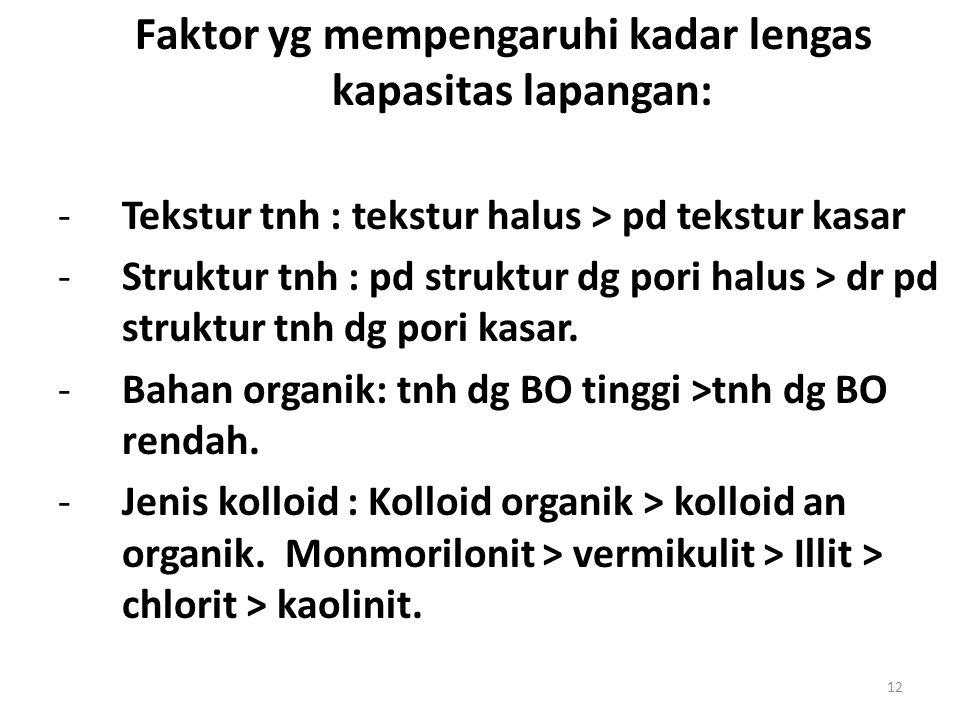 Faktor yg mempengaruhi kadar lengas kapasitas lapangan: -Tekstur tnh : tekstur halus > pd tekstur kasar -Struktur tnh : pd struktur dg pori halus > dr