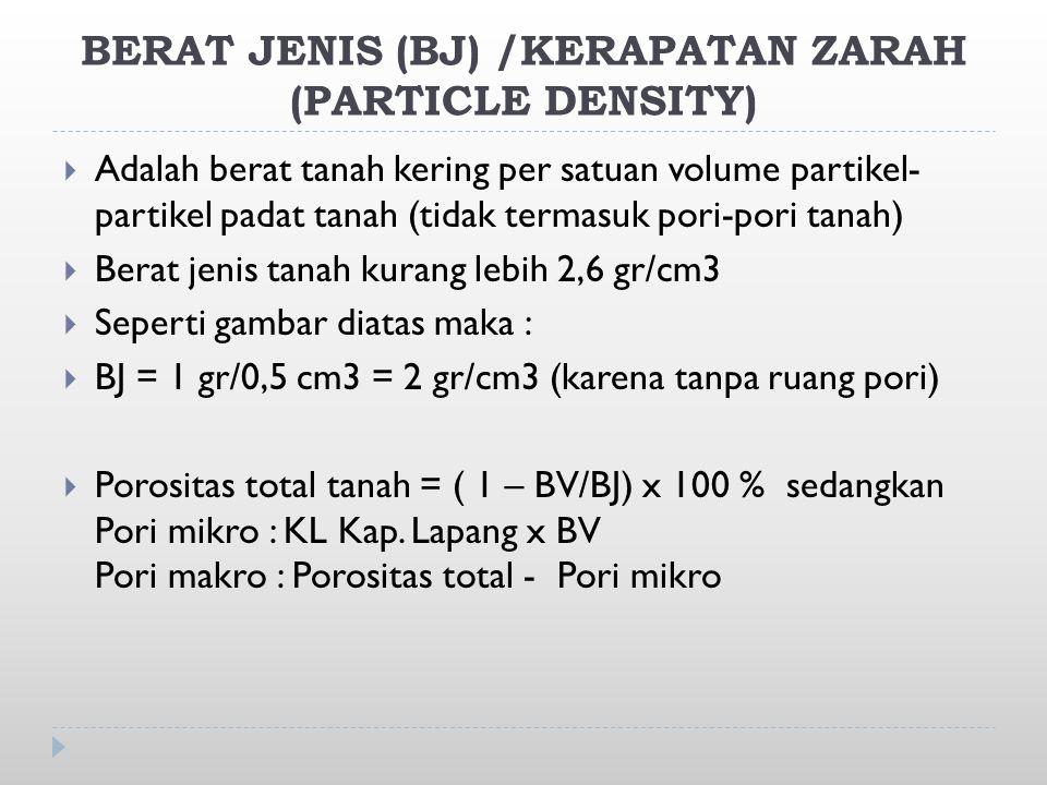 BERAT JENIS (BJ) /KERAPATAN ZARAH (PARTICLE DENSITY)  Adalah berat tanah kering per satuan volume partikel- partikel padat tanah (tidak termasuk pori