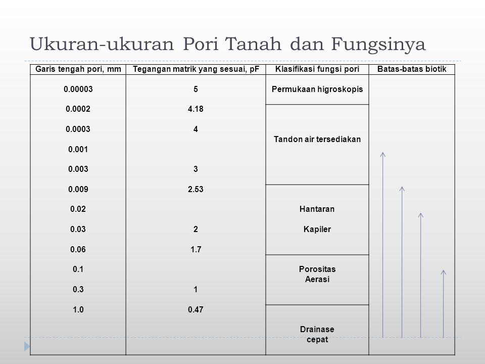 Ukuran-ukuran Pori Tanah dan Fungsinya Garis tengah pori, mmTegangan matrik yang sesuai, pFKlasifikasi fungsi poriBatas-batas biotik 0.000035Permukaan