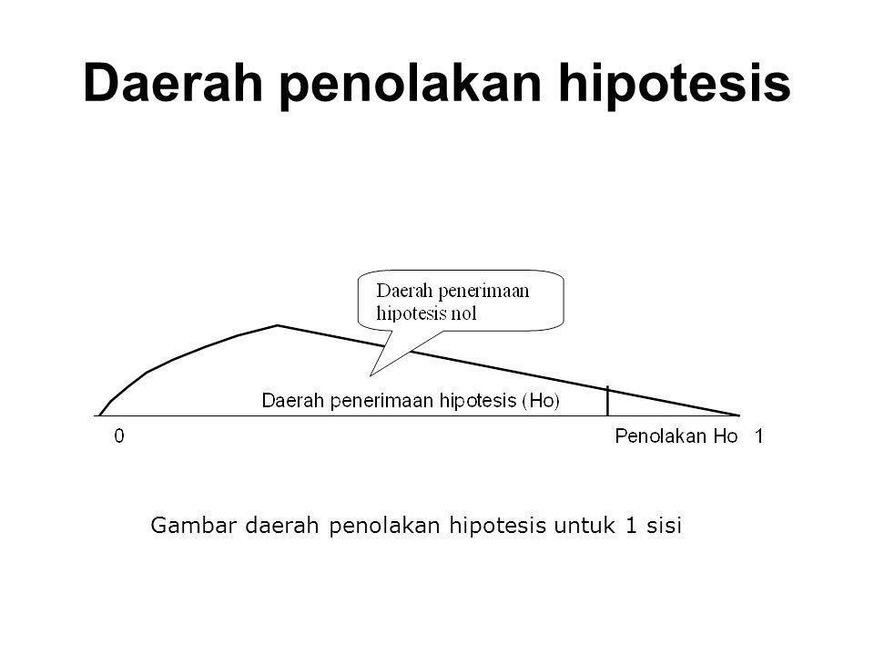 Langkah-langkah dalam penentuan penerimaan dan penolakan hipotesis 1.Melakukan pernyataan mengenai hipotesis.
