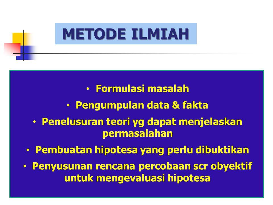 PROSES PENELITIAN MASALAH Proses TeoretikProses Empiris HipotesisUji HipotesisData Kesimpulan (Inferensi)