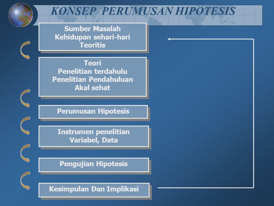 KONSEP PERUMUSAN HIPOTESIS Sumber Masalah Kehidupan sehari-hari Teoritis Sumber Masalah Kehidupan sehari-hari Teoritis Teori Penelitian terdahulu Pene