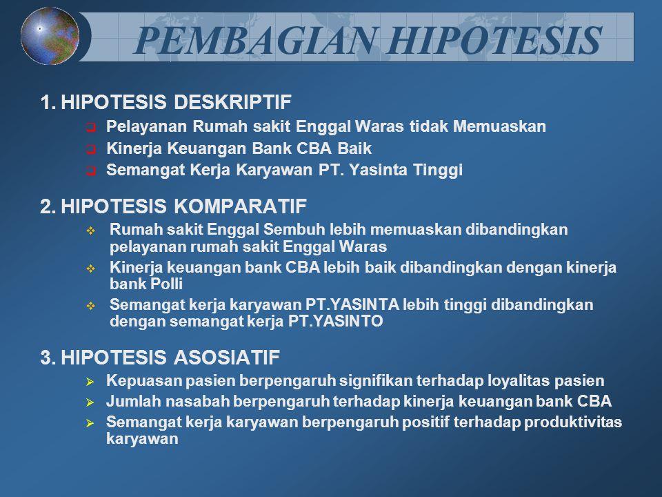 PEMBAGIAN HIPOTESIS  HIPOTESIS DESKRIPTIF  Pelayanan Rumah sakit Enggal Waras tidak Memuaskan  Kinerja Keuangan Bank CBA Baik  Semangat Kerja Karyawan PT.