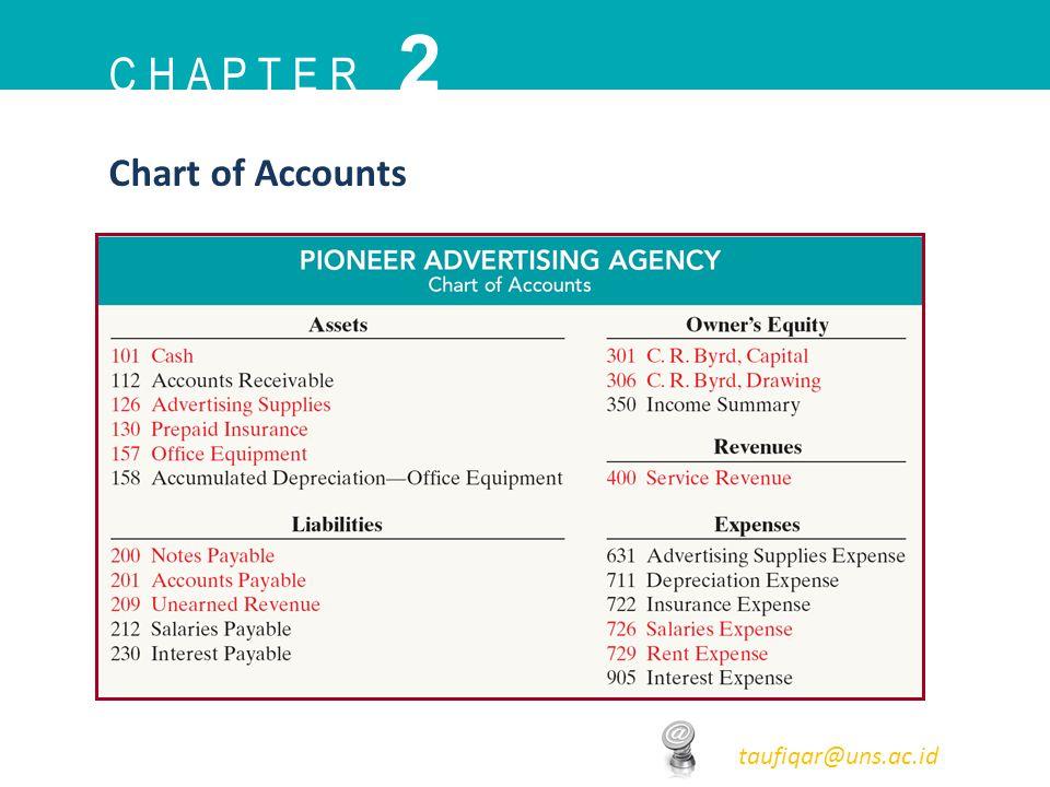 C H A P T E R 2 taufiqar@uns.ac.id Chart of Accounts