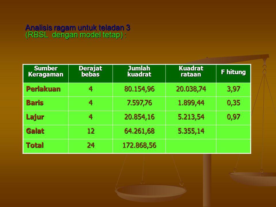 Analisis ragam untuk teladan 3 (RBSL dengan model tetap) : Sumber Keragaman Derajat bebas Jumlah kuadrat Kuadrat rataan F hitung Perlakuan480.154,9620