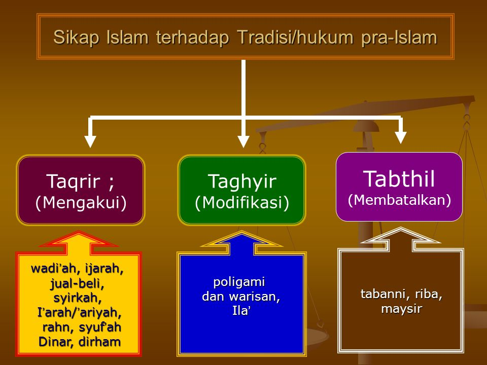 2.Tradisi dan hukum yang dimodifikasi ; seperti poligami dan warisan 2.Tradisi dan hukum yang dimodifikasi ; seperti poligami dan warisan 3. Yang diba