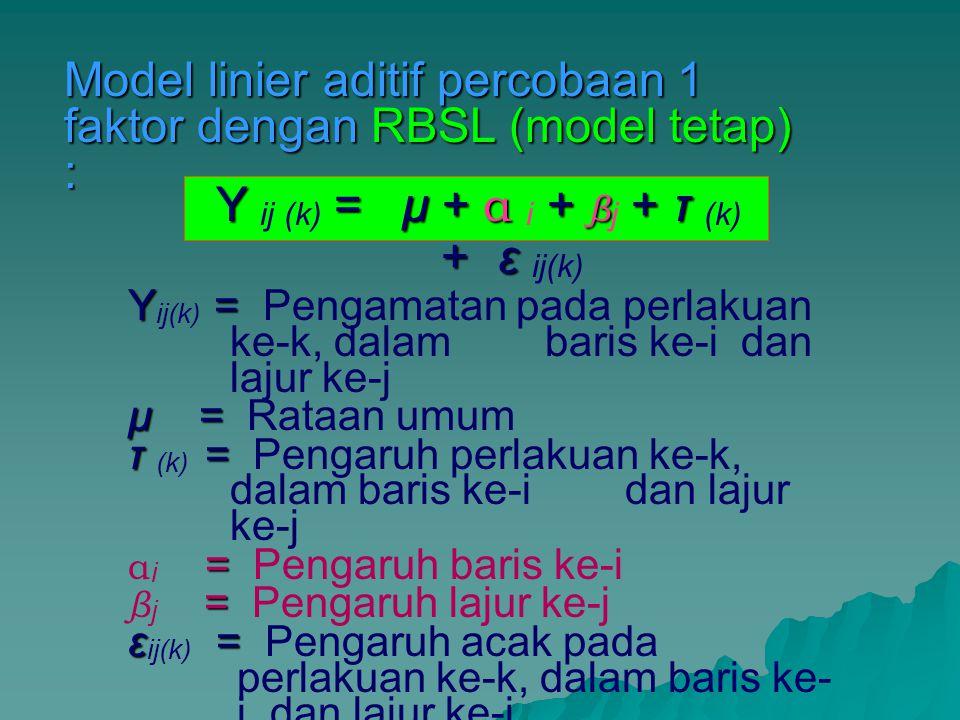 Model linier aditif percobaan 1 faktor dengan RBSL (model tetap) : Y = μ + α + β + τ + ε Y ij (k) = μ + α i + β j + τ (k) + ε ij(k) Y = Y ij(k) = Pengamatan pada perlakuan ke-k, dalam baris ke-i dan lajur ke-j μ = μ = Rataan umum τ = τ (k) = Pengaruh perlakuan ke-k, dalam baris ke-i dan lajur ke-j = α i = Pengaruh baris ke-i = β j = Pengaruh lajur ke-j ε= ε ij(k) = Pengaruh acak pada perlakuan ke-k, dalam baris ke- i dan lajur ke-j i = 1, 2, …, r, j = 1, 2, …, r, k = 1, 2, …, r