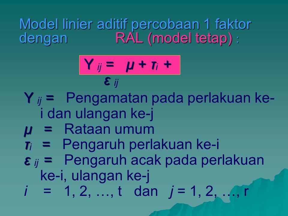 Model linier aditif percobaan 1 faktor dengan RAL (model tetap) : Y = μ + τ+ ε Y ij = μ + τ i + ε ij Y = Y ij = Pengamatan pada perlakuan ke- i dan ulangan ke-j μ = μ = Rataan umum τ= τ i = Pengaruh perlakuan ke-i ε = ε ij = Pengaruh acak pada perlakuan ke-i, ulangan ke-j i = 1, 2, …, t dan j = 1, 2, …, r