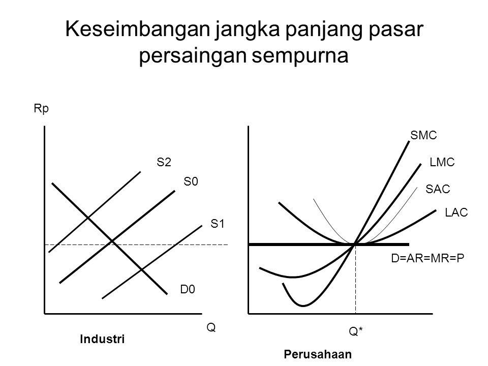 Keseimbangan jangka panjang pasar persaingan sempurna Q* Rp D0 S0 S2 S1 Industri Perusahaan SMC LMC SAC LAC Q D=AR=MR=P