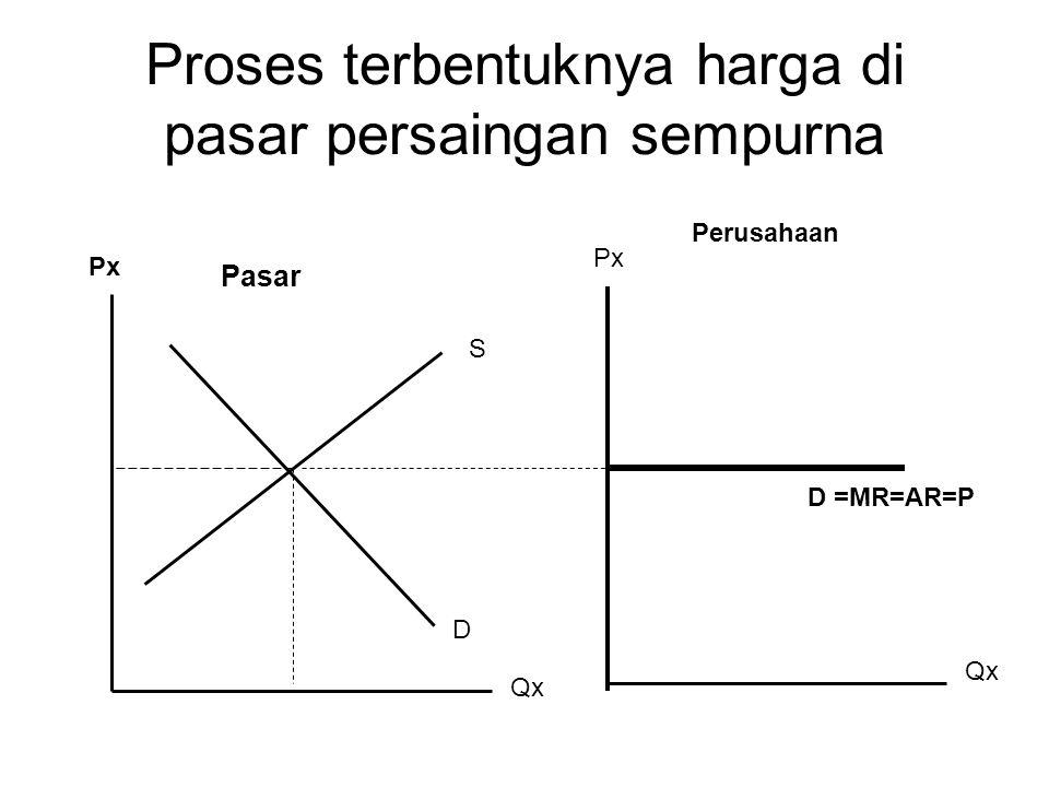 Proses terbentuknya harga di pasar persaingan sempurna D =MR=AR=P Px Qx Pasar Perusahaan Px Qx D S