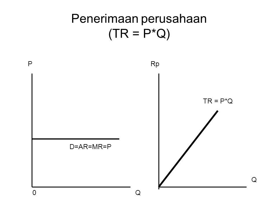 Keseimbangan jangka pendek 1.Paling tidak VC = TR atau AVC = FC (hanya menanggung kerugian biaya tetap) 2.MR = MC supaya labanya maksimum atau kerugianya minimum (minimum loss)