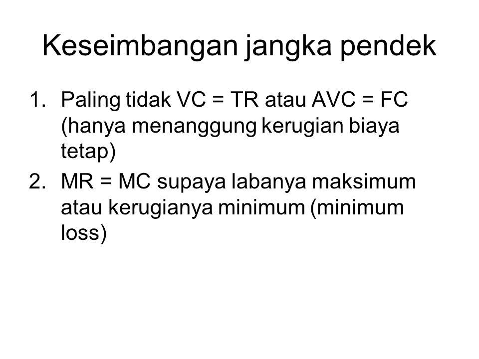 Keseimbangan jangka pendek 1.Paling tidak VC = TR atau AVC = FC (hanya menanggung kerugian biaya tetap) 2.MR = MC supaya labanya maksimum atau kerugia