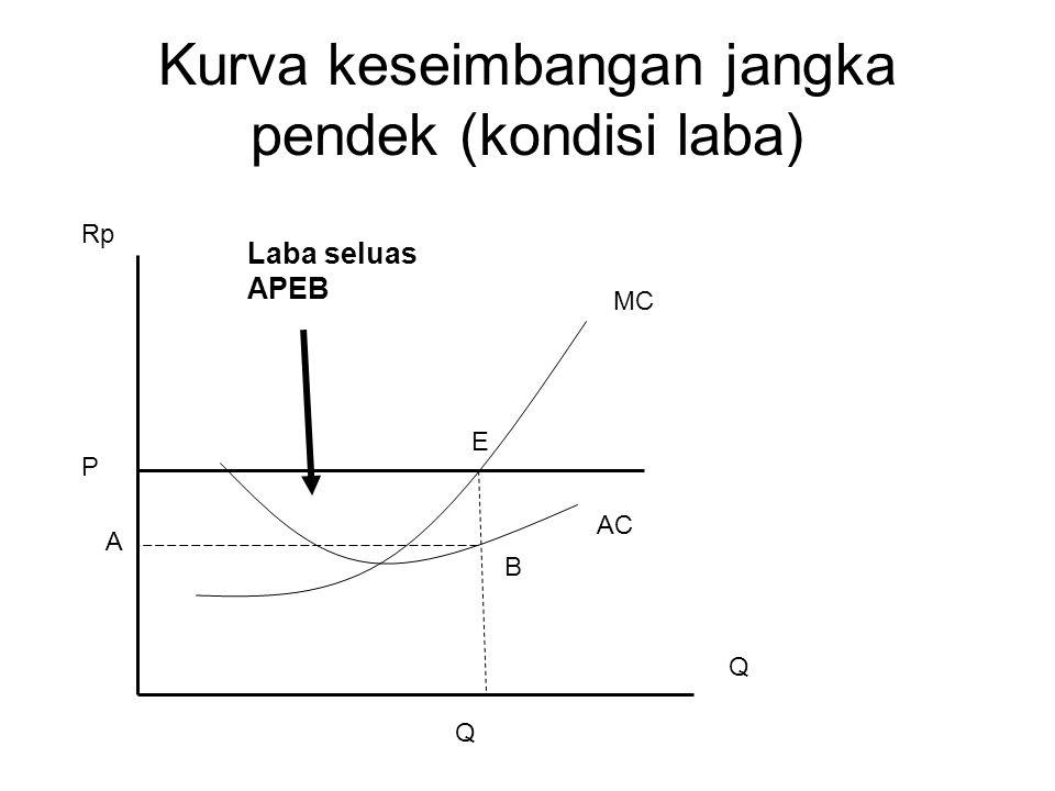 Kurva keseimbangan jangka pendek (kondisi laba) MC AC A P Rp Q E B Laba seluas APEB Q