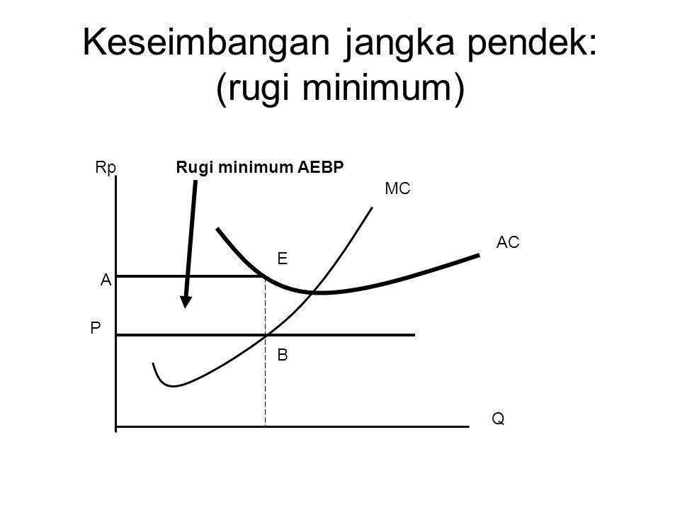Keseimbangan jangka pendek: (rugi minimum) A E B P Rp Q Rugi minimum AEBP AC MC