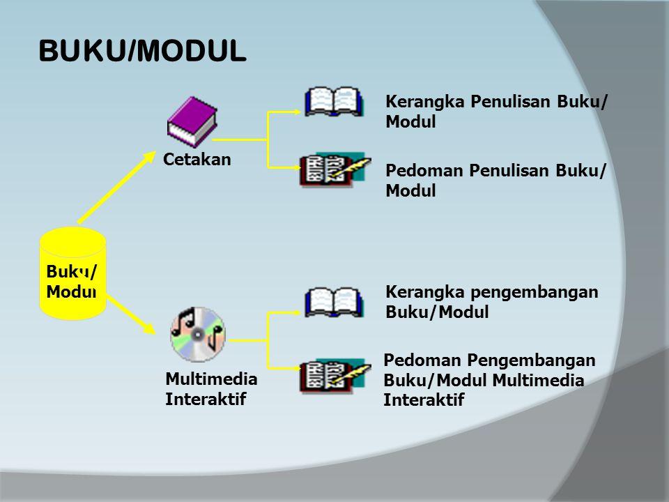 BUKU/MODUL Buku/ Modul Cetakan Multimedia Interaktif Kerangka Penulisan Buku/ Modul Kerangka pengembangan Buku/Modul Pedoman Penulisan Buku/ Modul Pedoman Pengembangan Buku/Modul Multimedia Interaktif