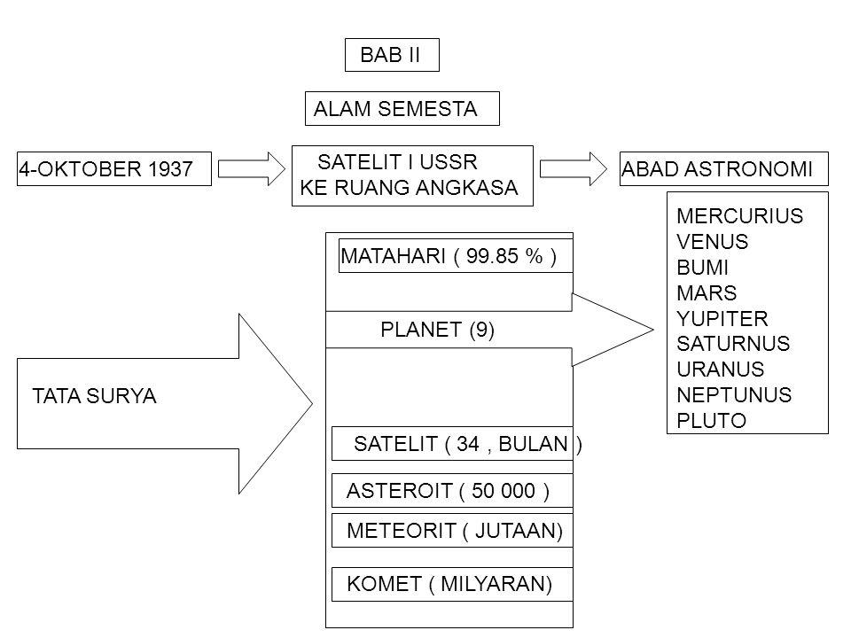 BAB II ALAM SEMESTA ABAD ASTRONOMI SATELIT I USSR KE RUANG ANGKASA 4-OKTOBER 1937 MATAHARI ( 99.85 % ) ASTEROIT ( 50 000 ) KOMET ( MILYARAN) SATELIT ( 34, BULAN ) METEORIT ( JUTAAN) MERCURIUS VENUS BUMI MARS YUPITER SATURNUS URANUS NEPTUNUS PLUTO TATA SURYA PLANET (9)