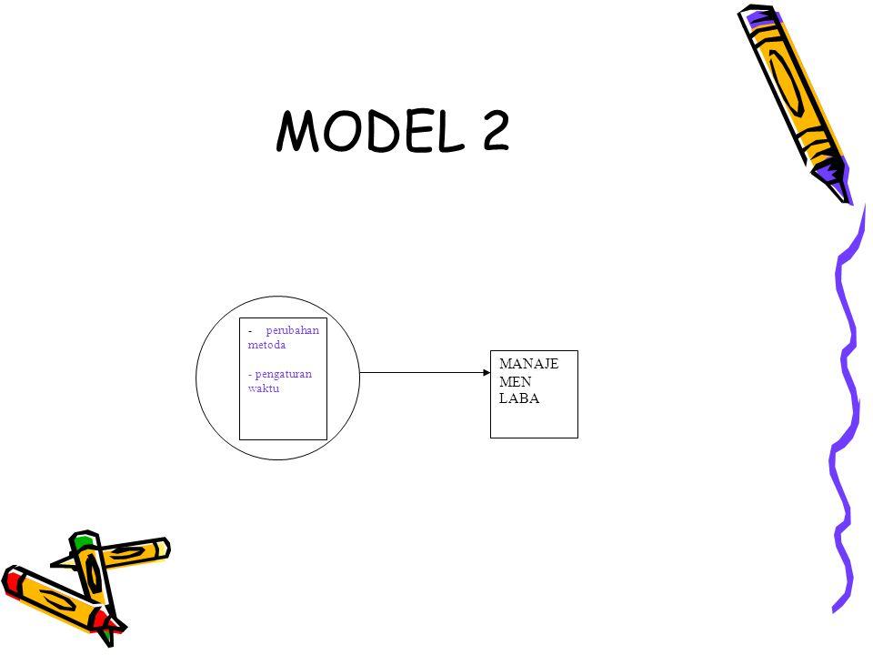 MODEL 2 MANAJE MEN LABA - perubahan metoda - pengaturan waktu