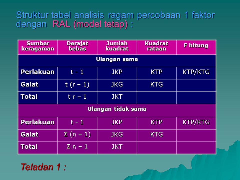 Struktur tabel analisis ragam percobaan 1 faktor dengan RAL (model tetap) : Sumber keragaman Derajat bebas Jumlah kuadrat Kuadrat rataan F hitung Ulan