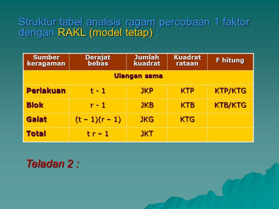 Struktur tabel analisis ragam percobaan 1 faktor dengan RAKL (model tetap) : Sumber keragaman Derajat bebas Jumlah kuadrat Kuadrat rataan F hitung Ula