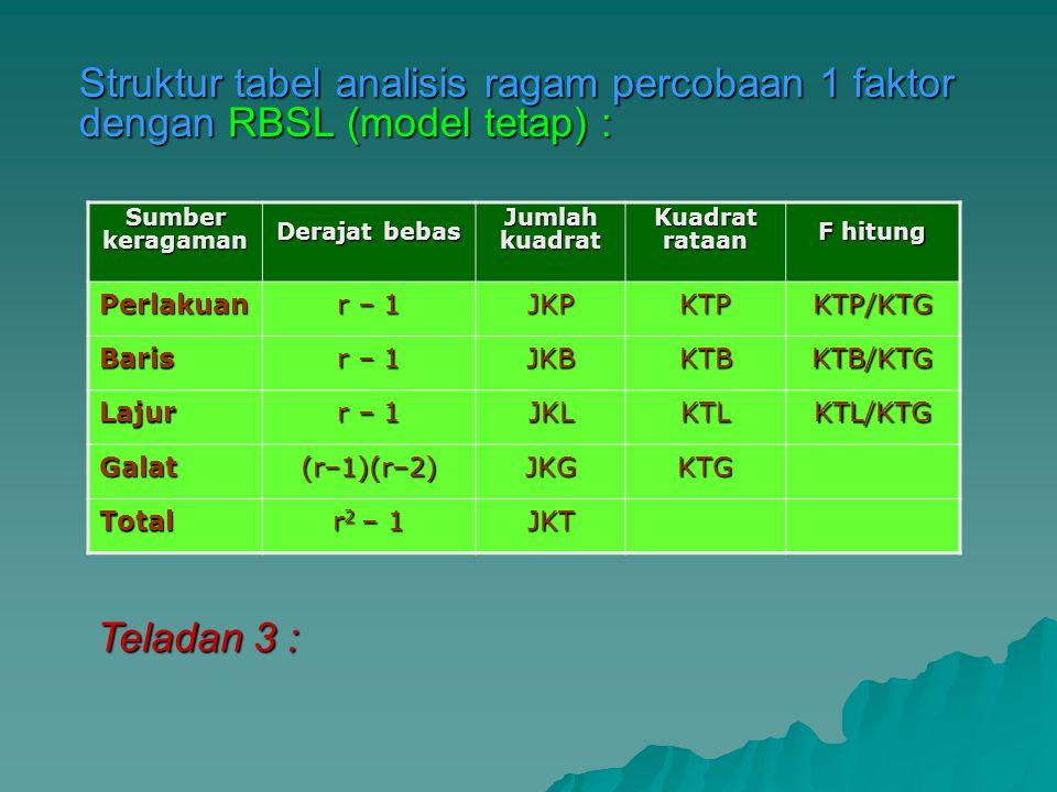 Struktur tabel analisis ragam percobaan 1 faktor dengan RBSL (model tetap) : Sumber keragaman Derajat bebas Jumlah kuadrat Kuadrat rataan F hitung Per